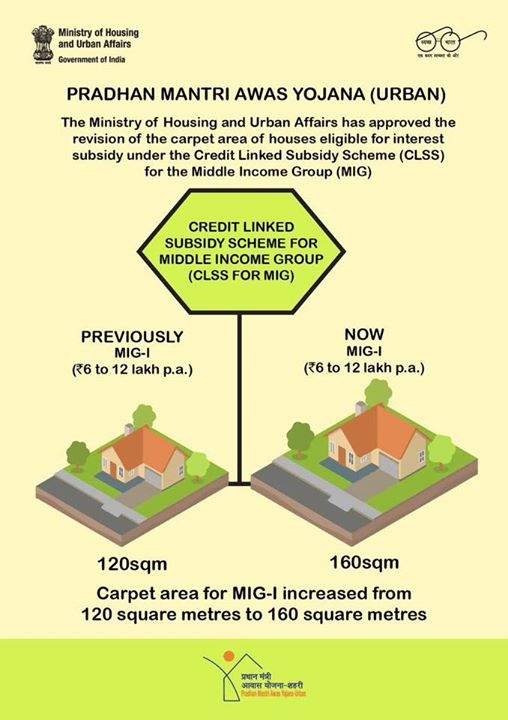 Credit Linked Subsidy Scheme has liberalized carpet area norm from 120 to 160 square meters for MIG I and from 150 square meters to 200 square meters for MIG II. This is gift from the Government for each aspiring MIG home buyer and a big push towards housing for all.
