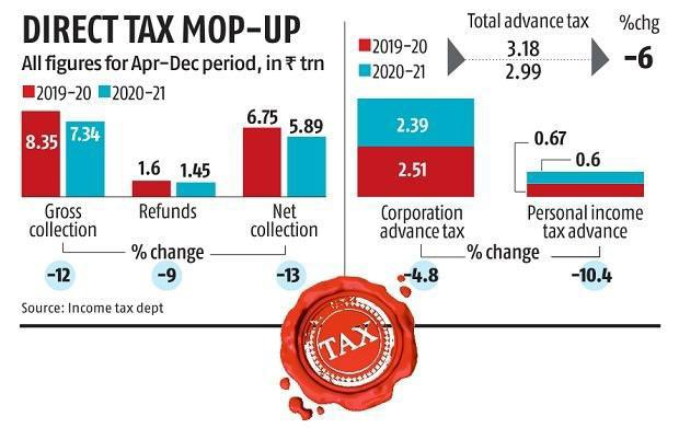 Advance tax collection zooms nearly 33% to Rs 1.41 trillion in Dec quarter,Indicating sharp revival in direct tax mop-up, advance tax paid by companies in the December quarter rose by 50 % compared to corresponding period last year @SavvyAhmedabad @ASSOCHAM4India @CREDAINational https://t.co/BHokQlxFyr