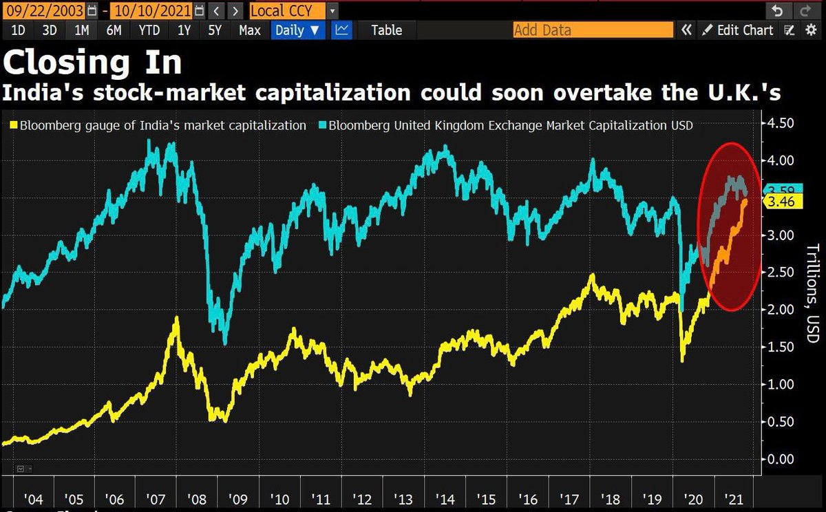 *NewsFirst* : Boom !! India's stock market is about to overtake the UK's (in terms of market cap) for the first time in forever.  • This could happen very soon, Sensex & Nifty around 3-4% away.@ASSOCHAM4India @SavvyAhmedabad https://t.co/7gxRH0lA4h
